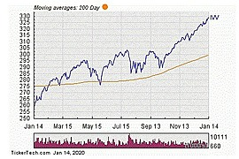 iShares Core S&P 500 ETF