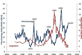 Cyclically Adjusted Price to Earnings Ratio