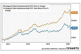 Vanguard Total International Bond ETF