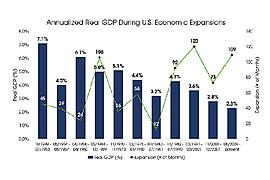 US Economic Periods