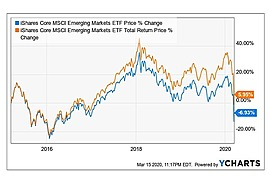 iShares Core MSCI Emerging Markets ETF