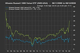 iShares Russell Midcap Value ETF