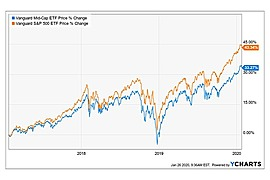 Vanguard Mid-Cap Index ETF