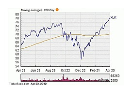 Technology Select Sector SPDR Fund