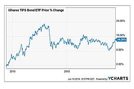 iShares TIPS Bond ETF