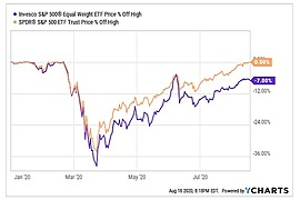 Invesco S&P 500® Equal Weight ETF