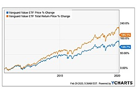 Vanguard Value ETF