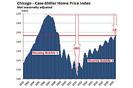Chicago Real Estate Bubble
