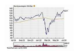 Consumer Discretionary Select Sector SPDR Fund
