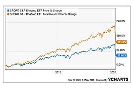 SPDR S&P Dividend ETF