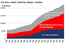 Foreign Holders of US Treasuries Can Cause Damage If They Sell