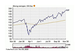 iShares Russell Midcap ETF