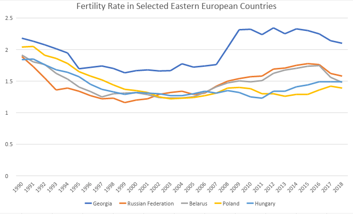 Tradition and Fertility in Eastern Europe | Lyman Stone