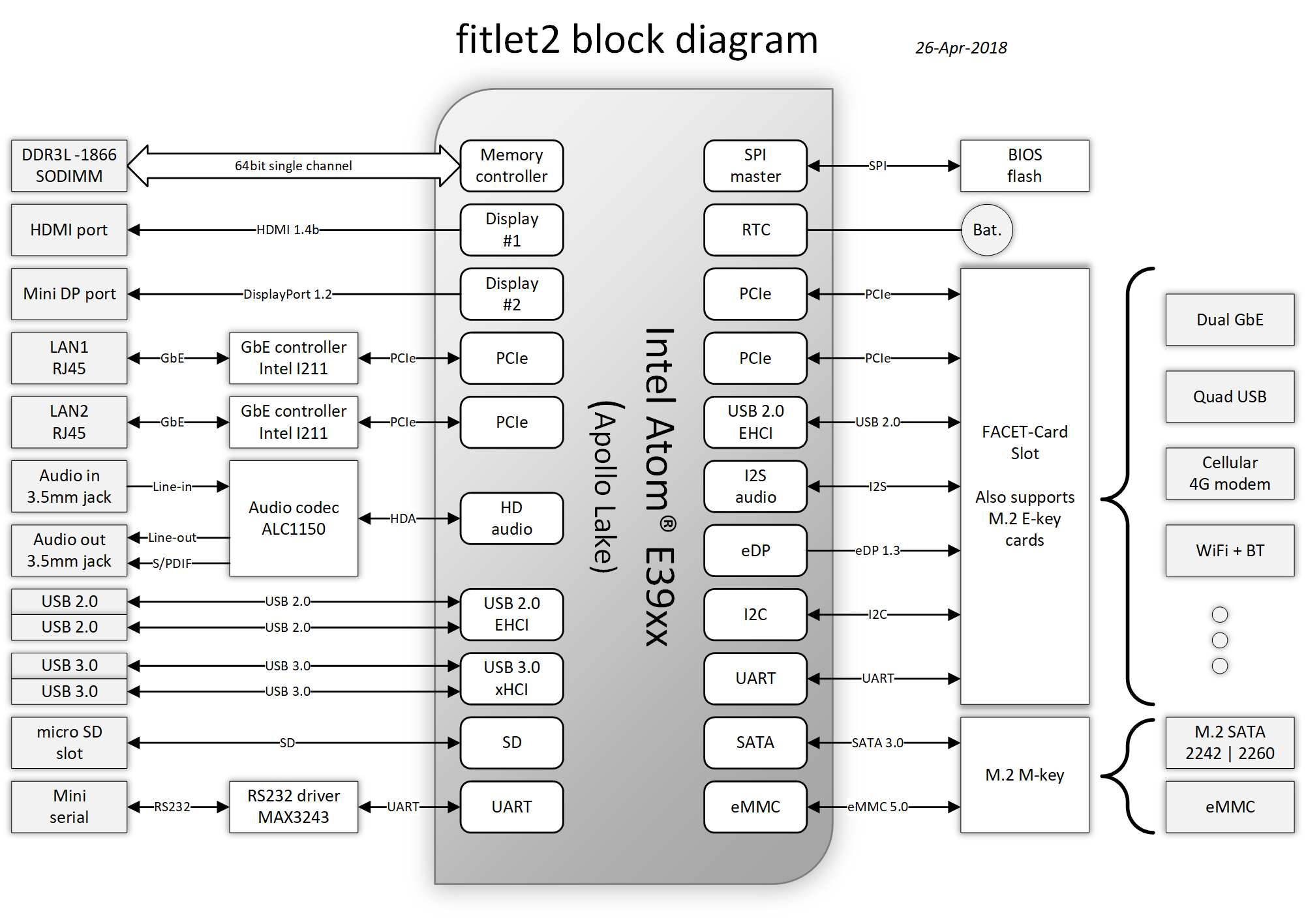 fitlet2 specifications – fit IoT