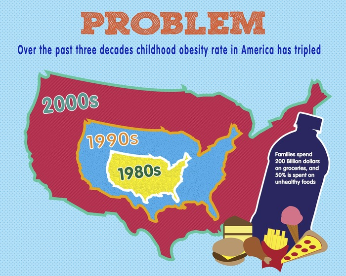 Problem: Over the past three decades childhood obesite rate in America has tripled.