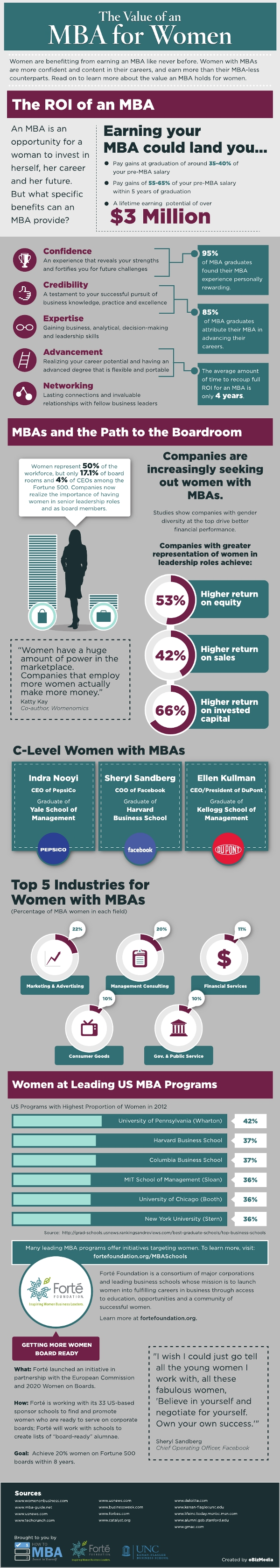 value of mba