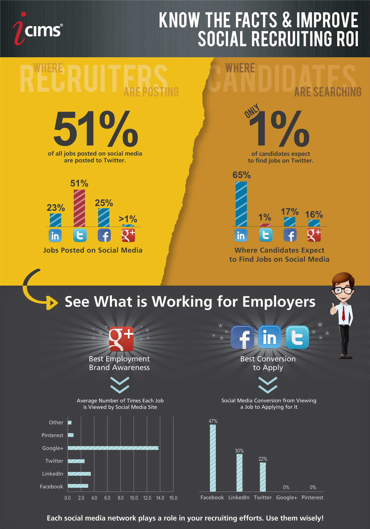 Strategies to Use Social Media in Your Job Search