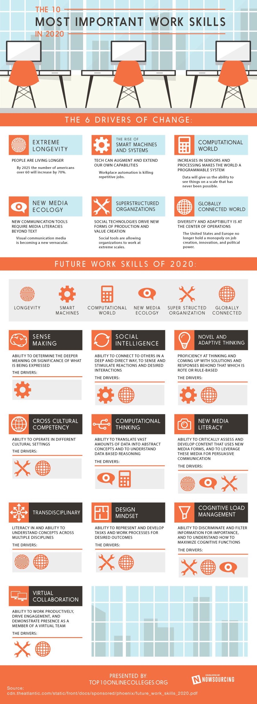 Best Jobs 2020 Without A Degree Top Skills for Job Seekers to Master by 2020
