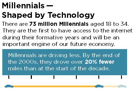 2045 millennials 2