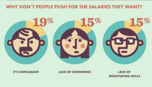 negotiating salary