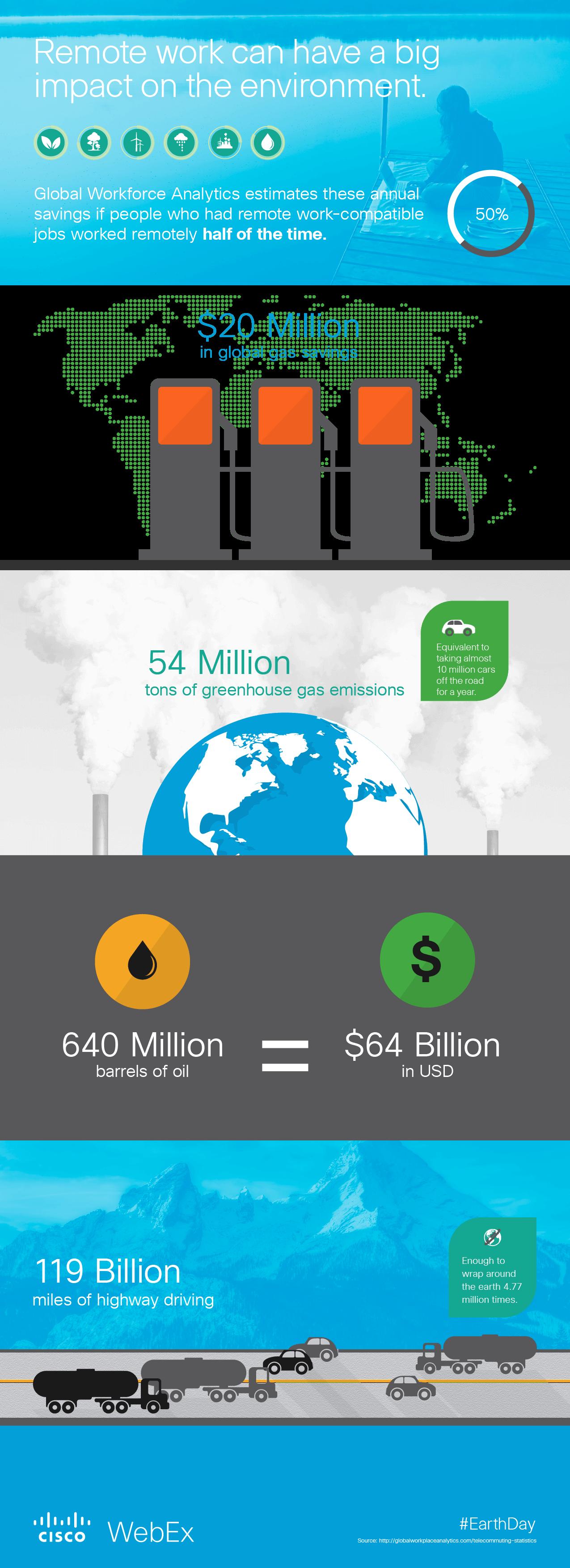 webex enviro infographic