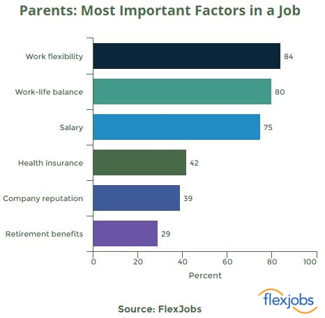 parents most important factors in a job