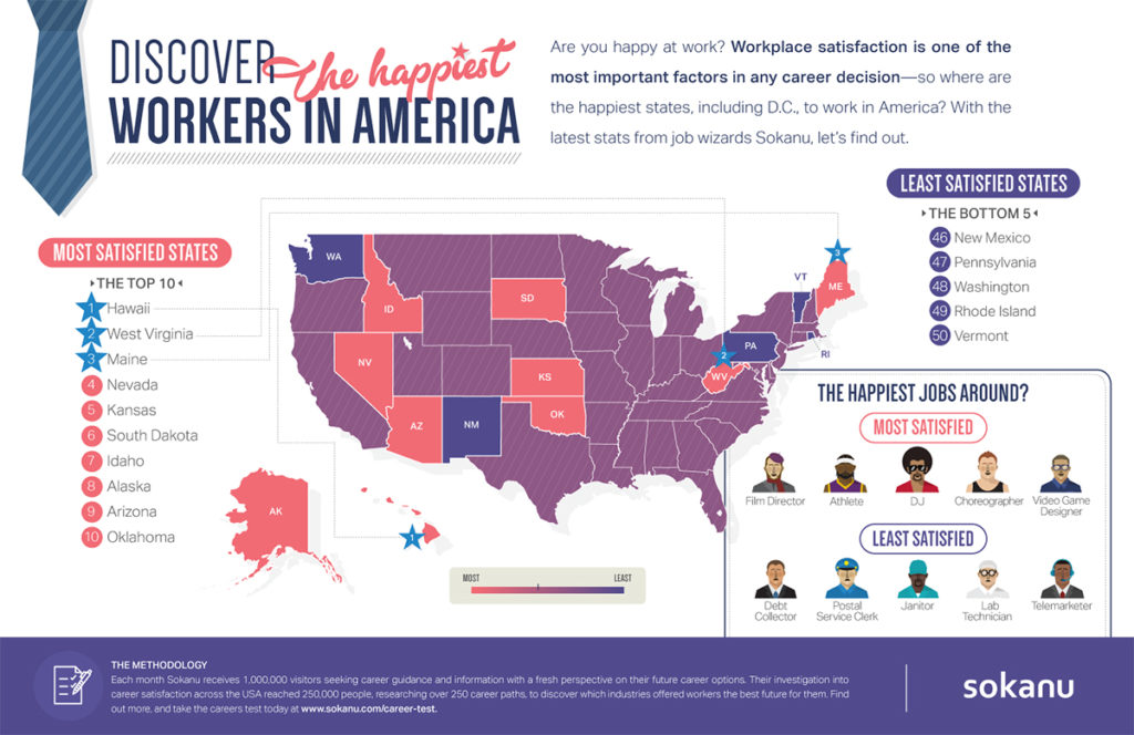 The most and least happy states for workers.