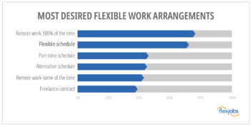 Most Desired Flexible Work Arrangements