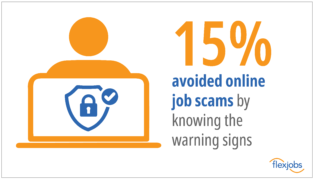 15% of workers were able to avoid an online job scam because they knew the warning signs.