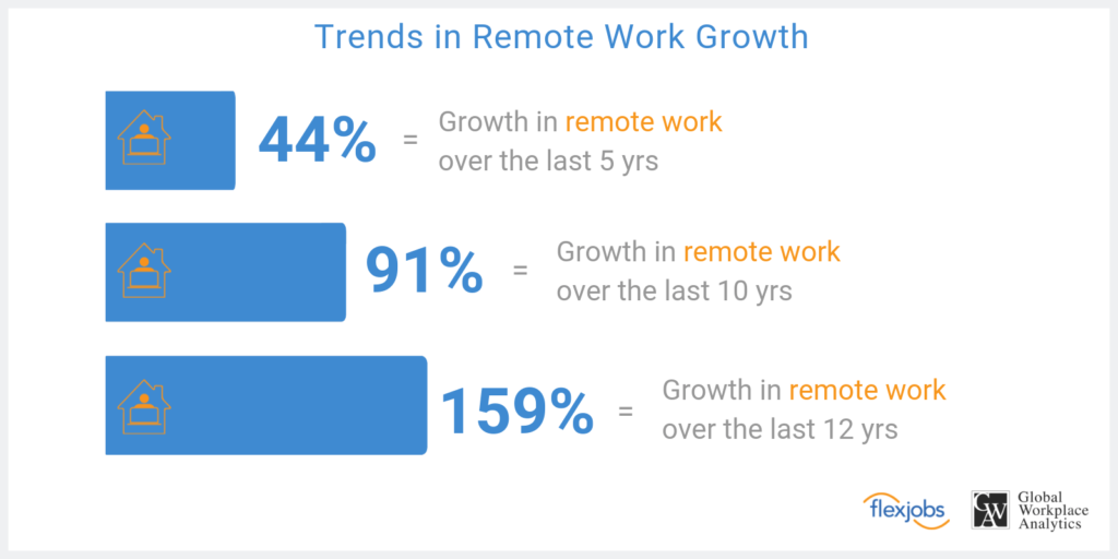 Remote work growth for the past 5, 10, and 12 years