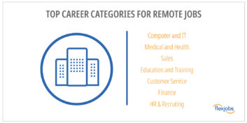 Top 15 Companies Hiring the Most Remote Workers 1