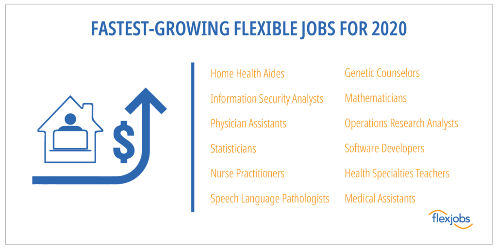 fastest growing flexible job categories for 2020