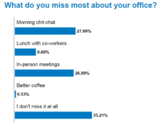 Survey results showing that 35% of workers don't miss their office at all