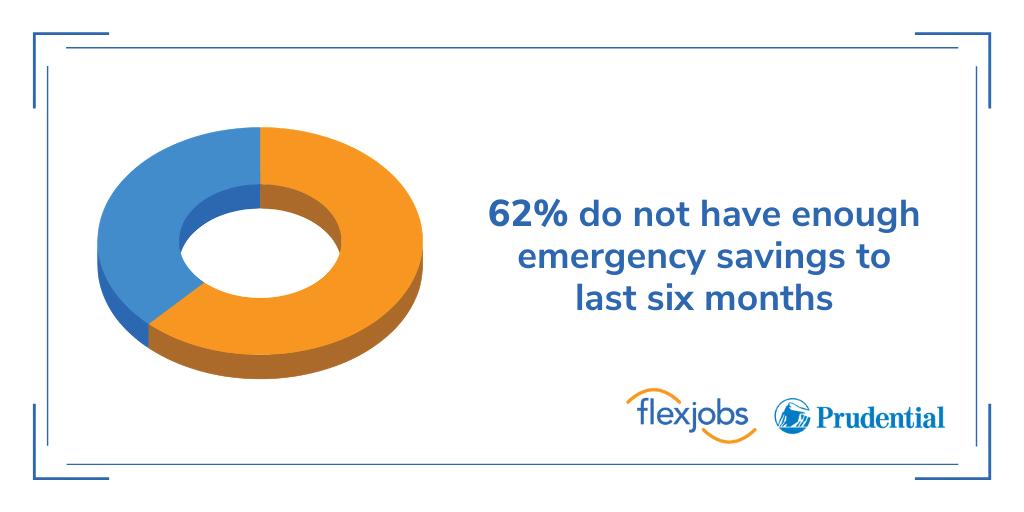 emergency savings americans