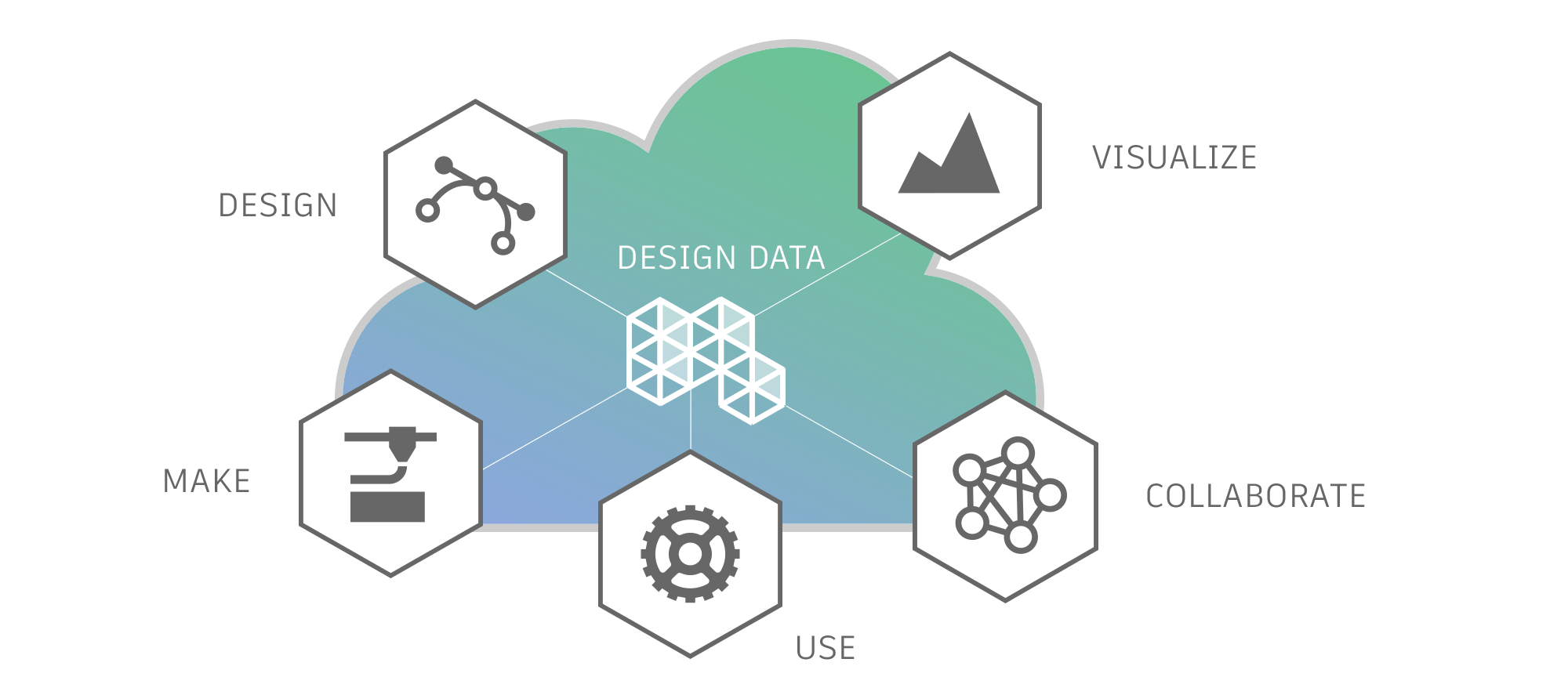 Autodesk forge cloud diagram with design, make, use, collaborate and visualize icons
