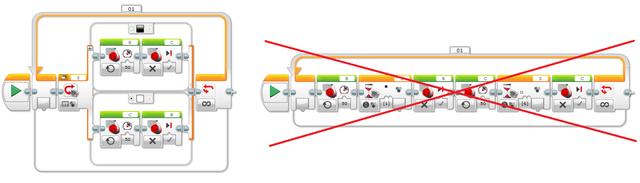 Image for Разликата между блокче за чакане и условен оператор