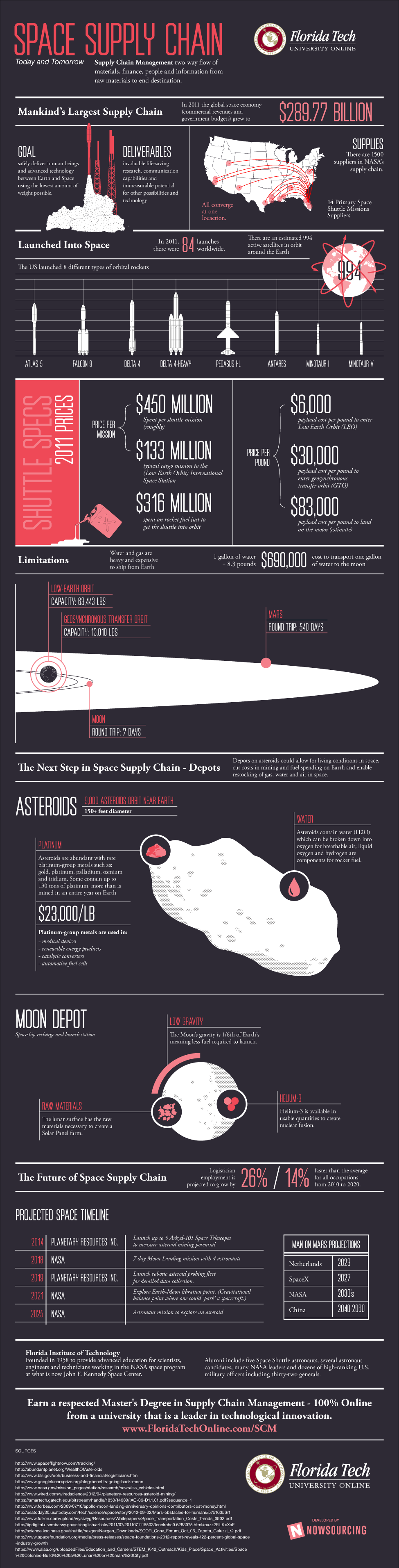 Space Supply Chain Logistics [INFOGRAPHIC] – Florida Tech Online