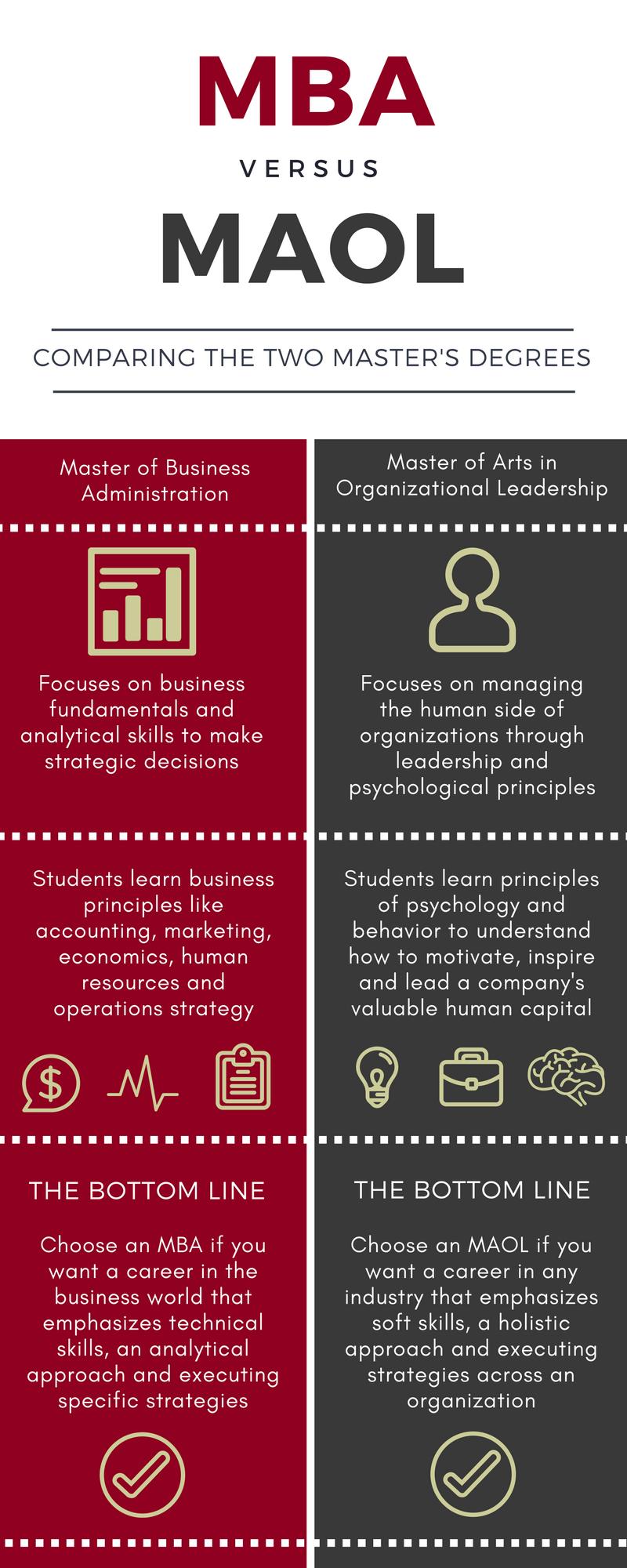mba vs ma organizational leadership take the next steps