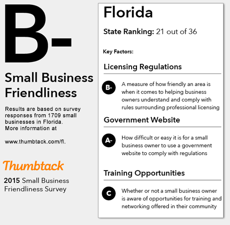 Small Business Friendliness in Florida
