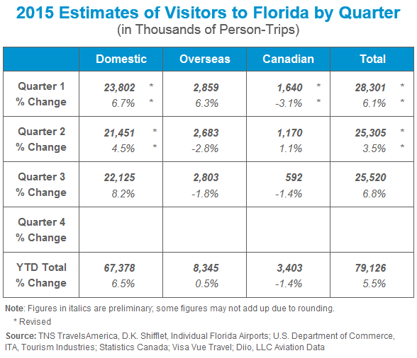 Tourism estimates for Florida - through 3 quarters in 2015
