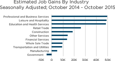 Job gains by industry