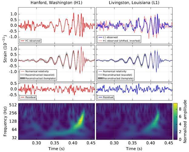 gravitaitonal waves