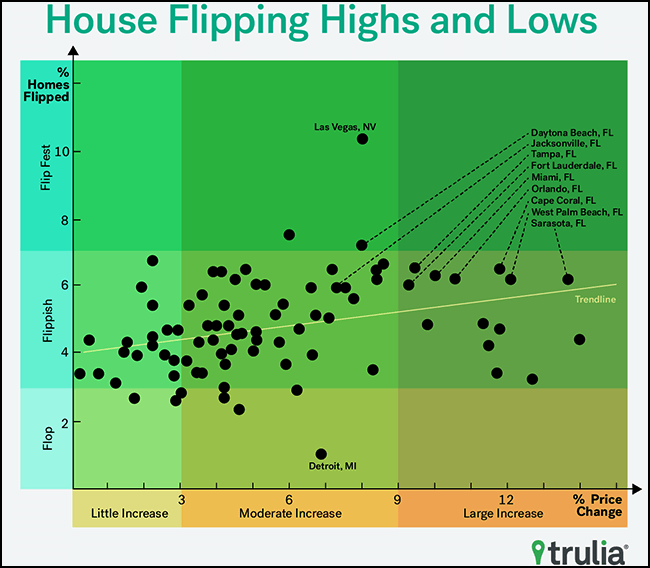 Trulia flipping scatterplot
