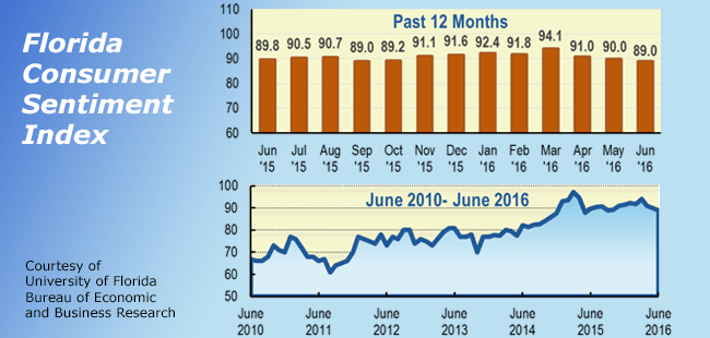 Florida consumer sentiment trends downward for three months despite some good economic news