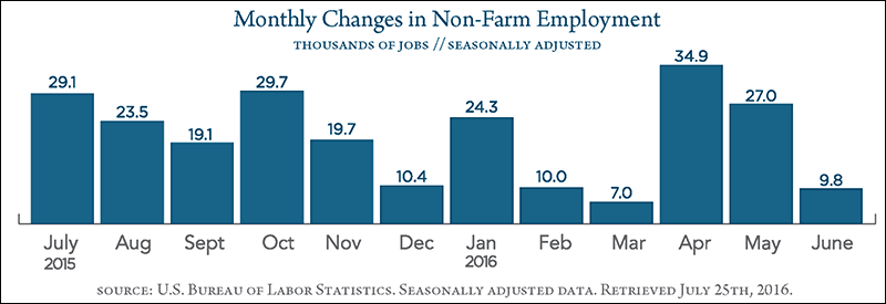 Monthly Gains in Non-Farm Employment