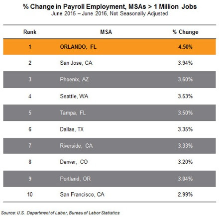 jobs added by wage tier Orlando