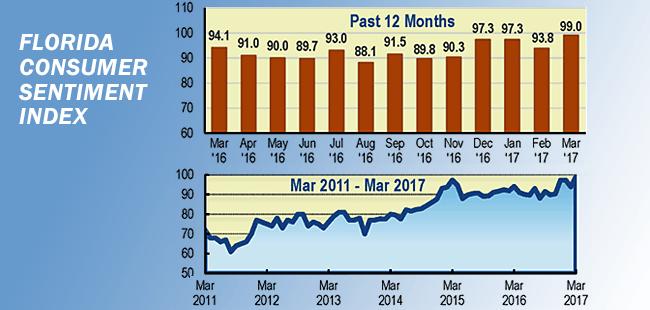Florida consumer sentiment in March hits pre-recession level