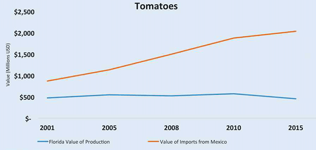 NAFTA Renegotiation Long Overdue for Florida Farmers