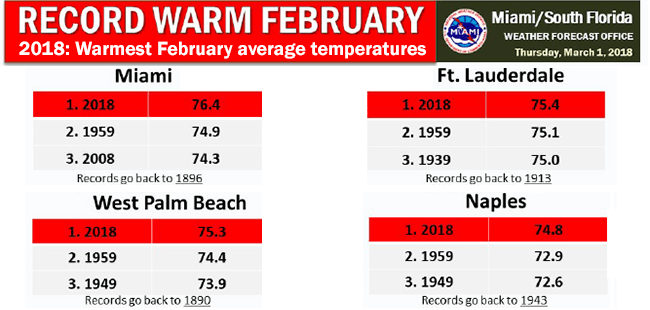 Warmest February on Record Caps Warmer than Normal Winter -- Drier than Normal too