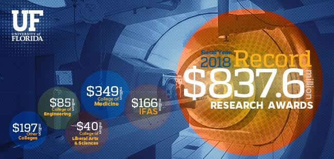 University of Florida smashes research awards record with $837.6 million in fiscal year 2018